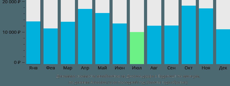 Динамика стоимости авиабилетов из Дюссельдорфа в Будапешт по месяцам