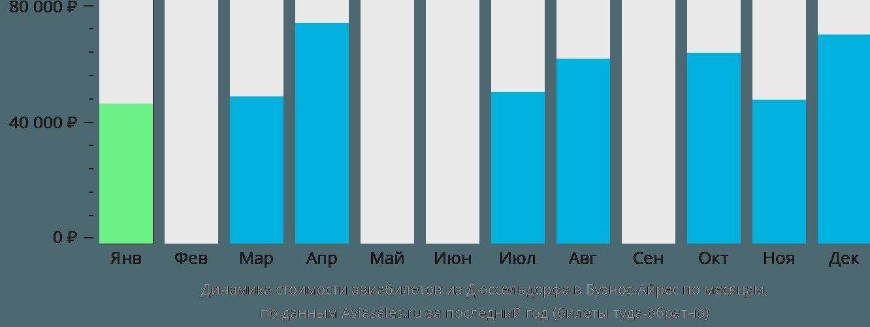 Динамика стоимости авиабилетов из Дюссельдорфа в Буэнос-Айрес по месяцам