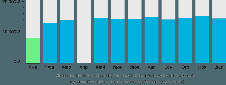 Динамика стоимости авиабилетов из Дюссельдорфа в Бухарест по месяцам