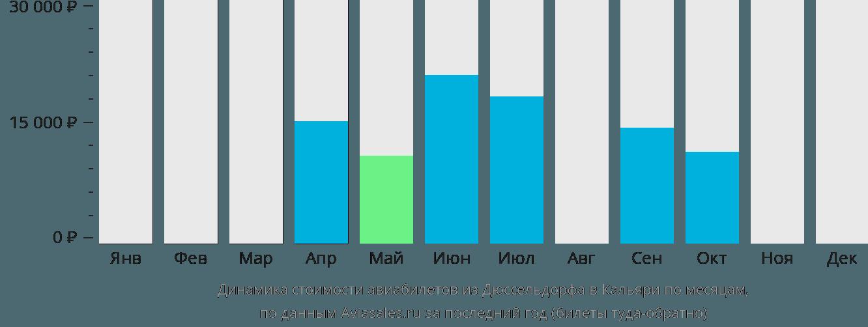 Динамика стоимости авиабилетов из Дюссельдорфа в Кальяри по месяцам