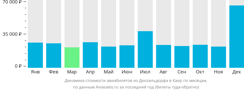 Динамика стоимости авиабилетов из Дюссельдорфа в Каир по месяцам
