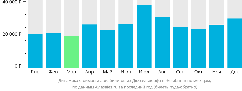Динамика стоимости авиабилетов из Дюссельдорфа в Челябинск по месяцам