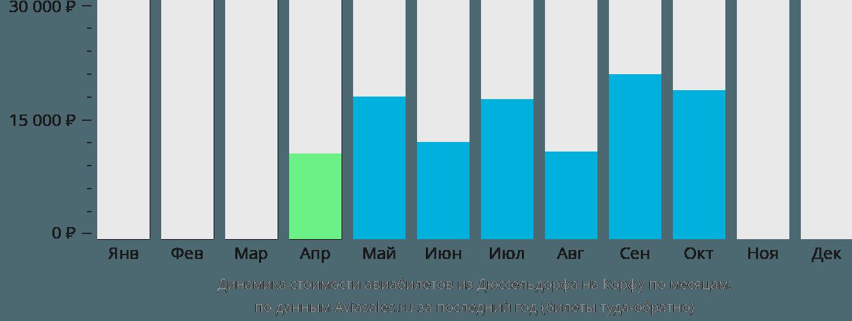 Динамика стоимости авиабилетов из Дюссельдорфа на Корфу по месяцам