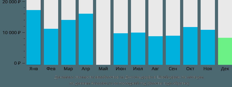 Динамика стоимости авиабилетов из Дюссельдорфа в Швейцарию по месяцам