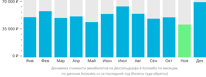 Динамика стоимости авиабилетов из Дюссельдорфа в Коломбо по месяцам