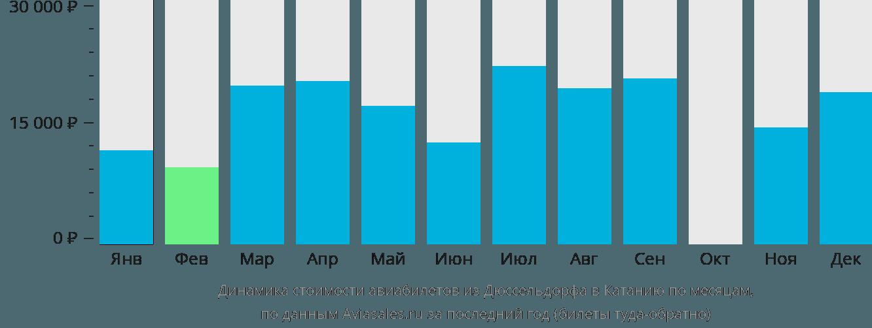 Динамика стоимости авиабилетов из Дюссельдорфа в Катанию по месяцам
