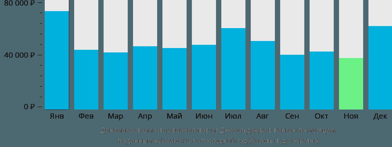 Динамика стоимости авиабилетов из Дюссельдорфа в Канкун по месяцам