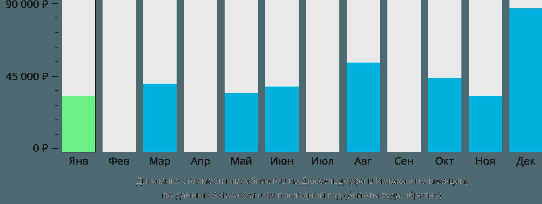 Динамика стоимости авиабилетов из Дюссельдорфа в Кюрасао по месяцам