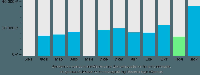 Динамика стоимости авиабилетов из Дюссельдорфа на Кипр по месяцам