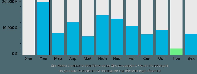 Динамика стоимости авиабилетов из Дюссельдорфа в Чехию по месяцам