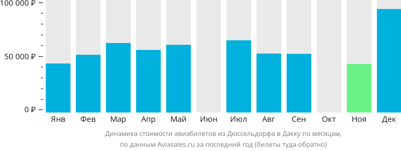Динамика стоимости авиабилетов из Дюссельдорфа в Дакку по месяцам