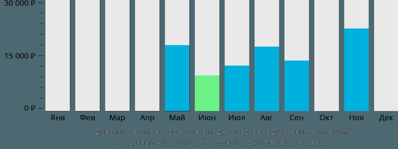 Динамика стоимости авиабилетов из Дюссельдорфа в Дубровник по месяцам