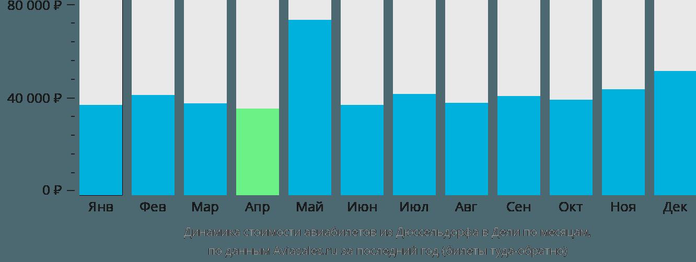 Динамика стоимости авиабилетов из Дюссельдорфа в Дели по месяцам