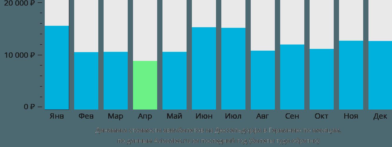 Динамика стоимости авиабилетов из Дюссельдорфа в Германию по месяцам
