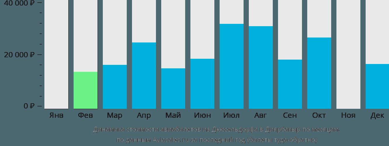 Динамика стоимости авиабилетов из Дюссельдорфа в Диярбакыр по месяцам