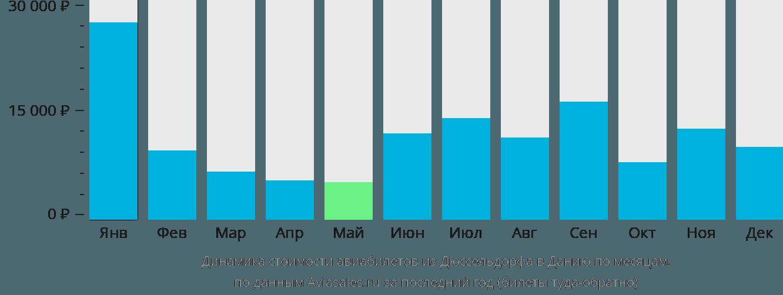 Динамика стоимости авиабилетов из Дюссельдорфа в Данию по месяцам