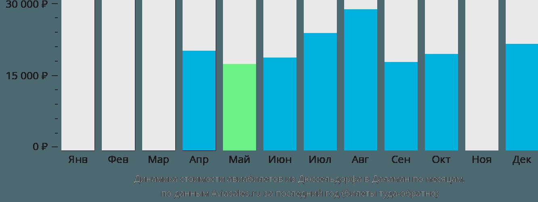 Динамика стоимости авиабилетов из Дюссельдорфа в Даламан по месяцам
