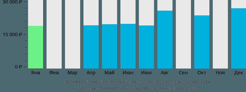 Динамика стоимости авиабилетов из Дюссельдорфа в Днепр по месяцам