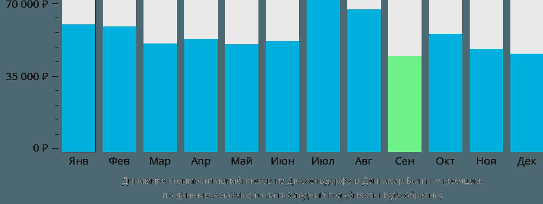 Динамика стоимости авиабилетов из Дюссельдорфа в Денпасар Бали по месяцам