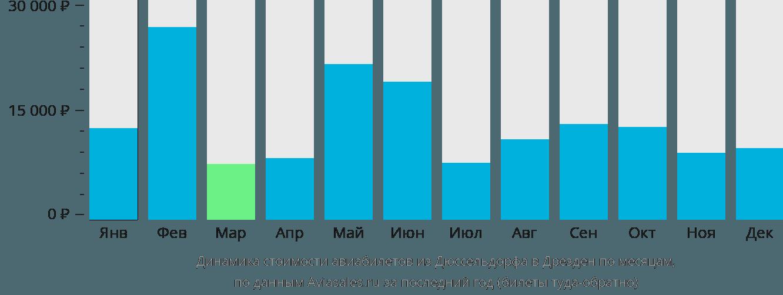 Динамика стоимости авиабилетов из Дюссельдорфа в Дрезден по месяцам