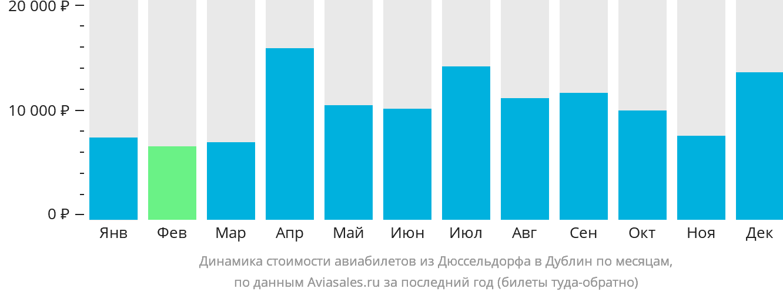 Динамика стоимости авиабилетов из Дюссельдорфа в Дублин по месяцам
