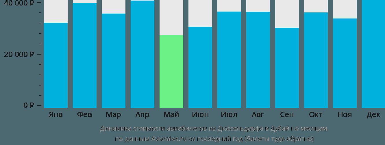 Динамика стоимости авиабилетов из Дюссельдорфа в Дубай по месяцам