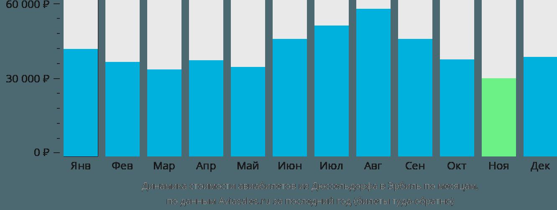 Динамика стоимости авиабилетов из Дюссельдорфа в Эрбиль по месяцам