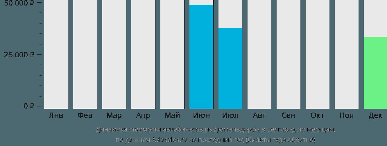 Динамика стоимости авиабилетов из Дюссельдорфа в Белгород по месяцам