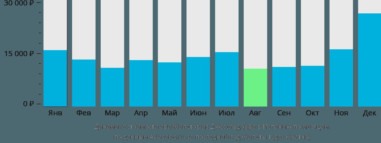 Динамика стоимости авиабилетов из Дюссельдорфа в Испанию по месяцам