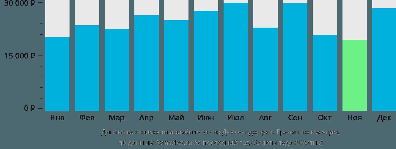 Динамика стоимости авиабилетов из Дюссельдорфа в Ереван по месяцам