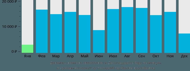 Динамика стоимости авиабилетов из Дюссельдорфа в Фару по месяцам