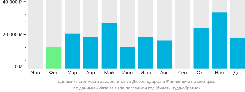 Динамика стоимости авиабилетов из Дюссельдорфа в Финляндию по месяцам