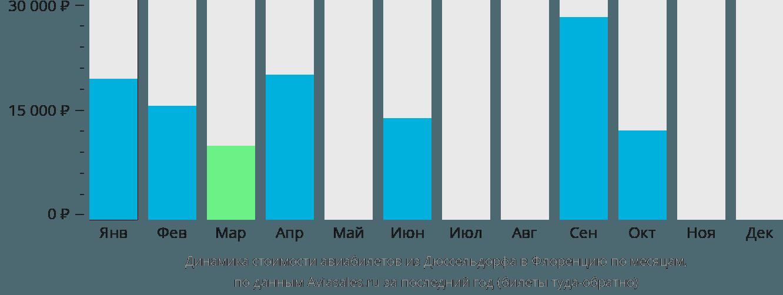 Динамика стоимости авиабилетов из Дюссельдорфа в Флоренцию по месяцам
