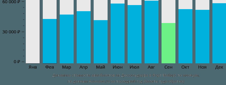Динамика стоимости авиабилетов из Дюссельдорфа в Форт Майерс по месяцам