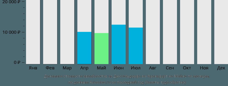 Динамика стоимости авиабилетов из Дюссельдорфа во Франкфурт-на-Майне по месяцам