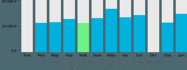 Динамика стоимости авиабилетов из Дюссельдорфа в Бишкек по месяцам