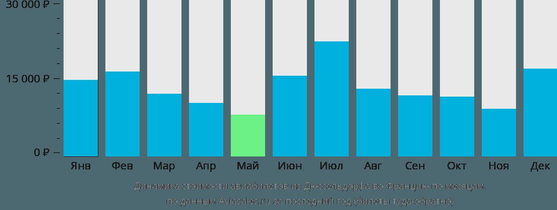 Динамика стоимости авиабилетов из Дюссельдорфа во Францию по месяцам