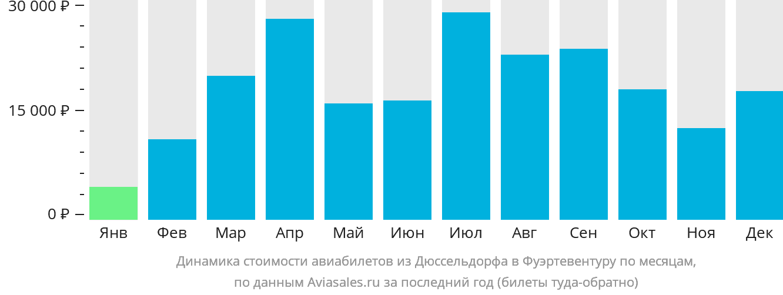 Динамика стоимости авиабилетов из Дюссельдорфа в Фуэртевентуру по месяцам