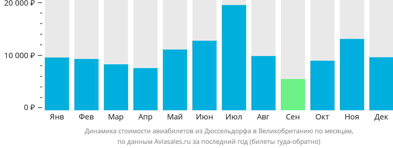 Динамика стоимости авиабилетов из Дюссельдорфа в Великобританию по месяцам