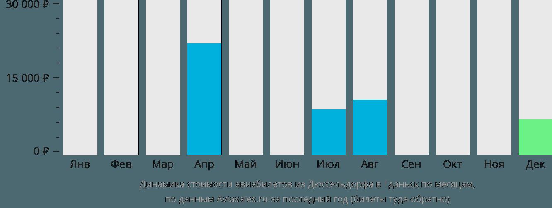 Динамика стоимости авиабилетов из Дюссельдорфа в Гданьск по месяцам
