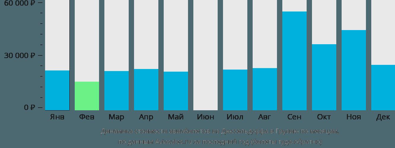 Динамика стоимости авиабилетов из Дюссельдорфа в Грузию по месяцам