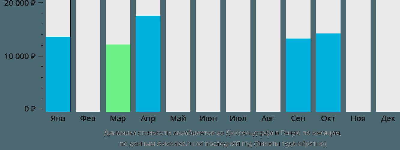 Динамика стоимости авиабилетов из Дюссельдорфа в Геную по месяцам