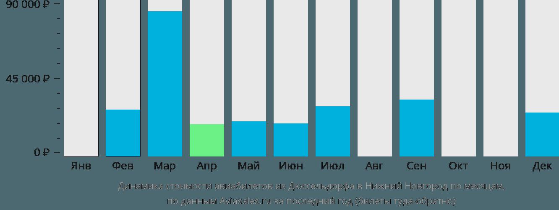 Динамика стоимости авиабилетов из Дюссельдорфа в Нижний Новгород по месяцам