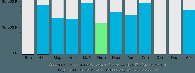 Динамика стоимости авиабилетов из Дюссельдорфа в Гётеборг по месяцам