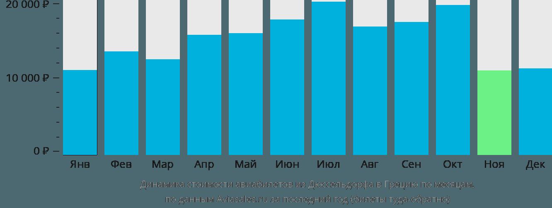 Динамика стоимости авиабилетов из Дюссельдорфа в Грецию по месяцам