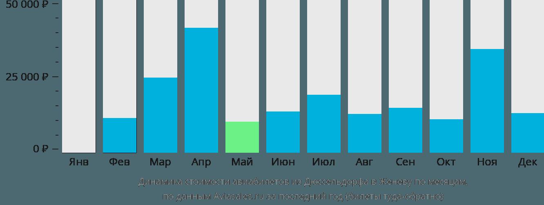 Динамика стоимости авиабилетов из Дюссельдорфа в Женеву по месяцам