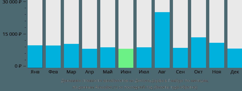 Динамика стоимости авиабилетов из Дюссельдорфа в Гамбург по месяцам