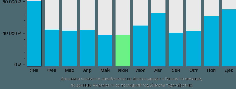 Динамика стоимости авиабилетов из Дюссельдорфа в Гавану по месяцам