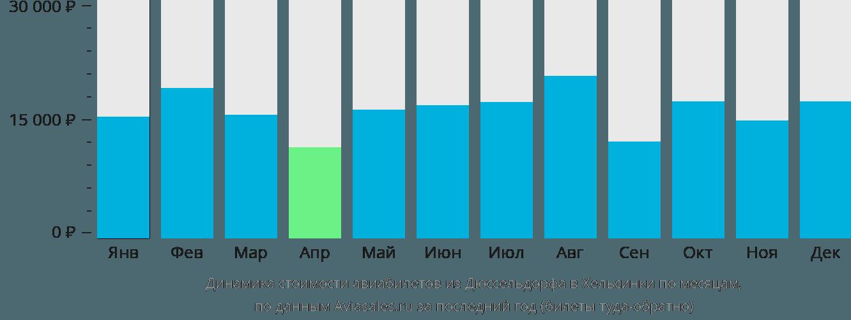 Динамика стоимости авиабилетов из Дюссельдорфа в Хельсинки по месяцам