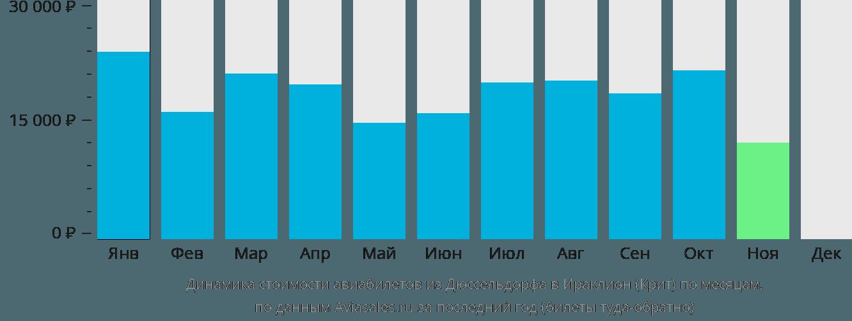 Динамика стоимости авиабилетов из Дюссельдорфа в Ираклион (Крит) по месяцам
